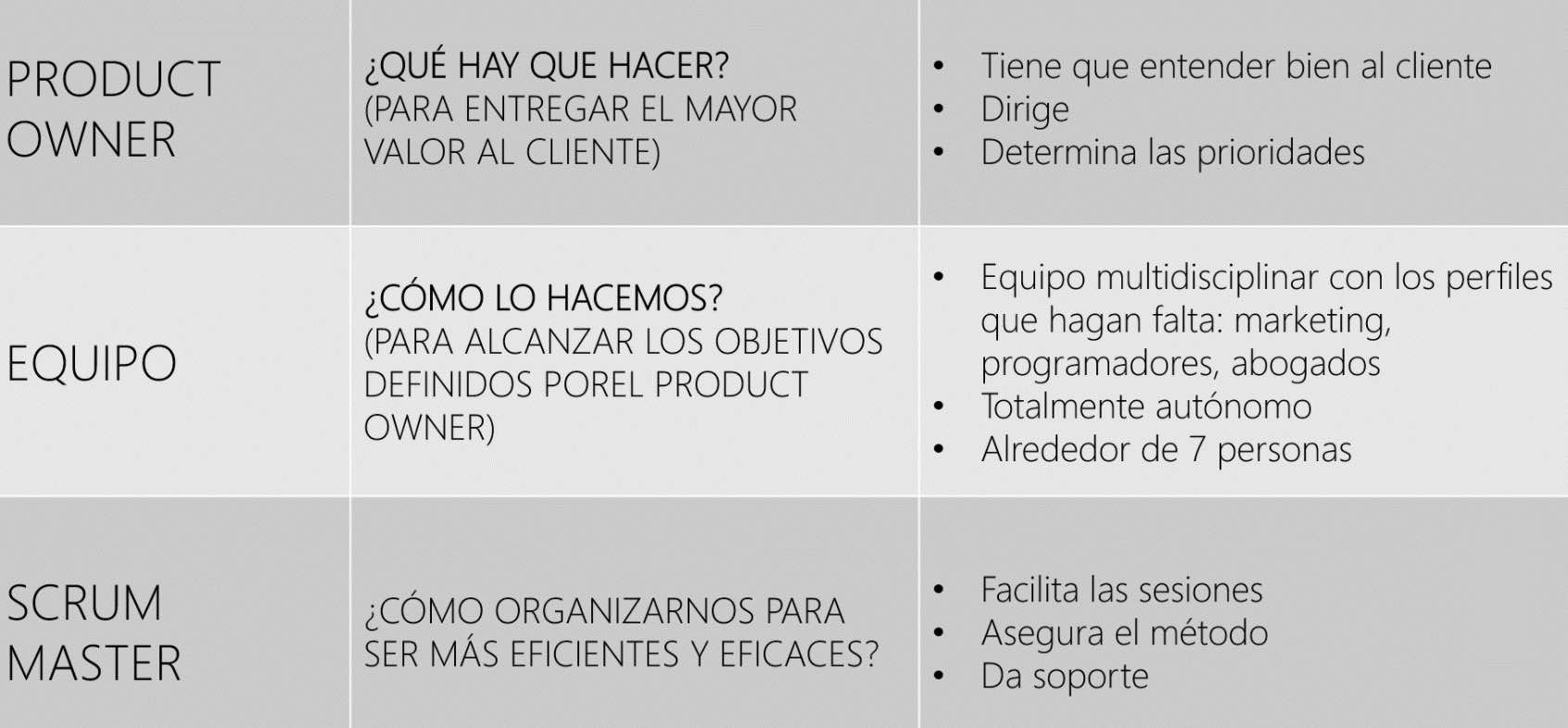 Roles en Scrum marketing