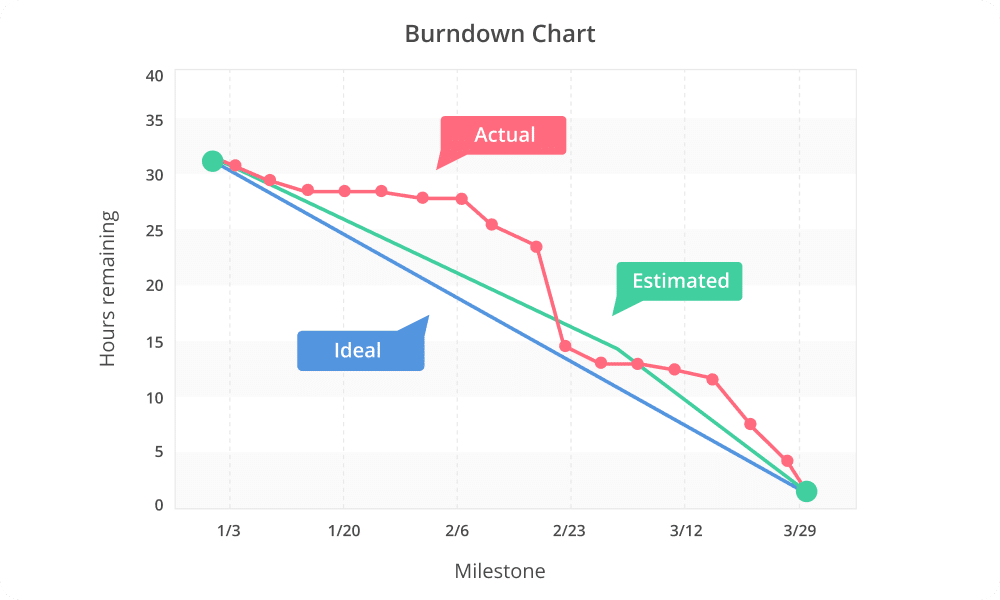 burndown scrum marketing