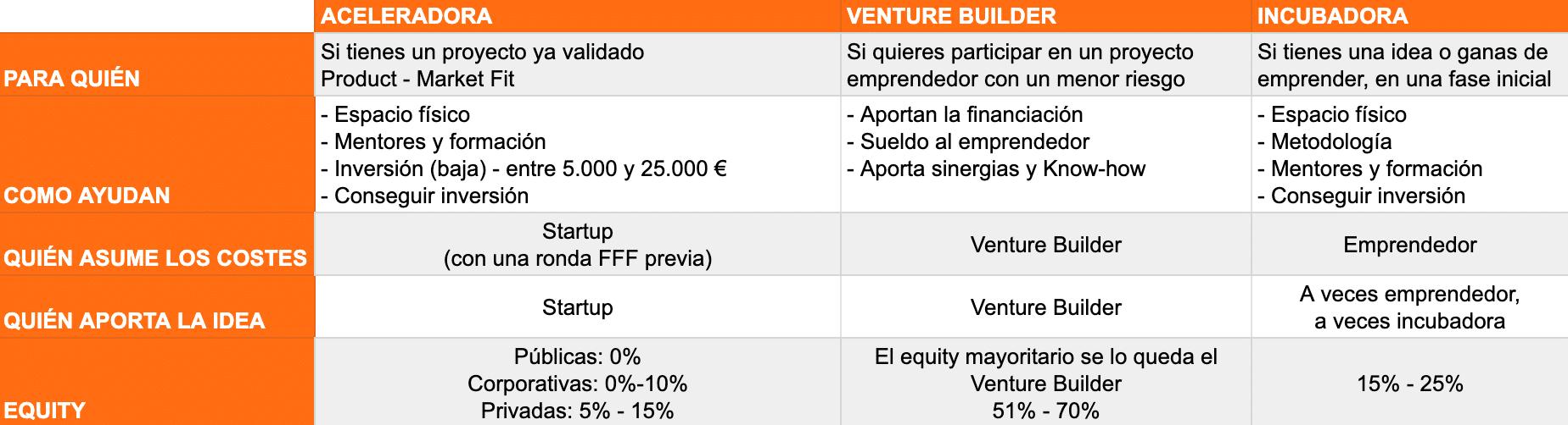 como financiar una startup